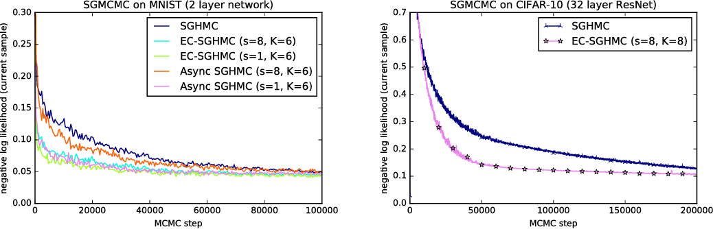 Figure 2 for Asynchronous Stochastic Gradient MCMC with Elastic Coupling