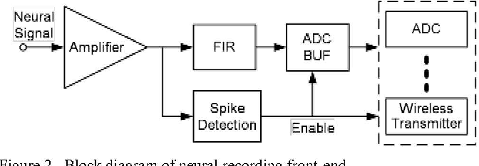 Figure 2 from Neural recording front-end IC using action potential