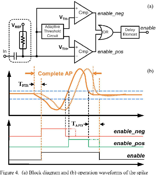 Neural recording front-end IC using action potential detection and