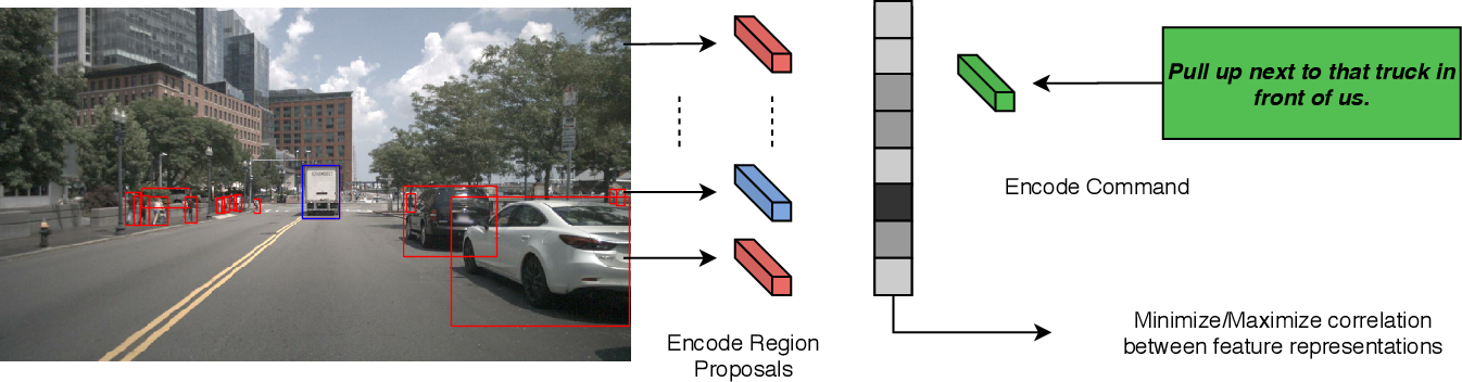 Figure 2 for A Baseline for the Commands For Autonomous Vehicles Challenge