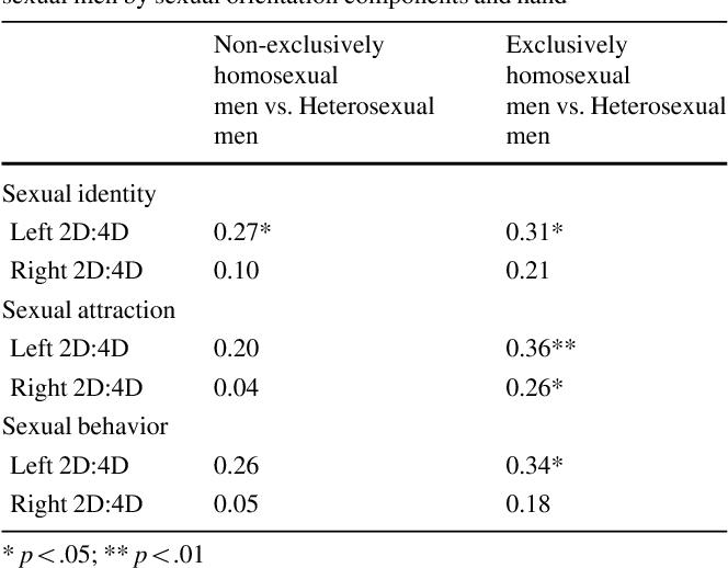 Difference between homosexual and heterosexual relationships