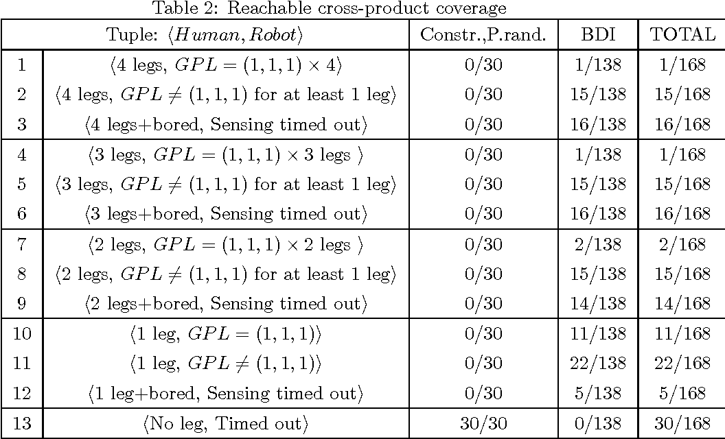 Figure 4 for Model-Based Testing, Using Belief-Desire-Intentions Agents, of Control Code for Robots in Collaborative Human-Robot Interactions