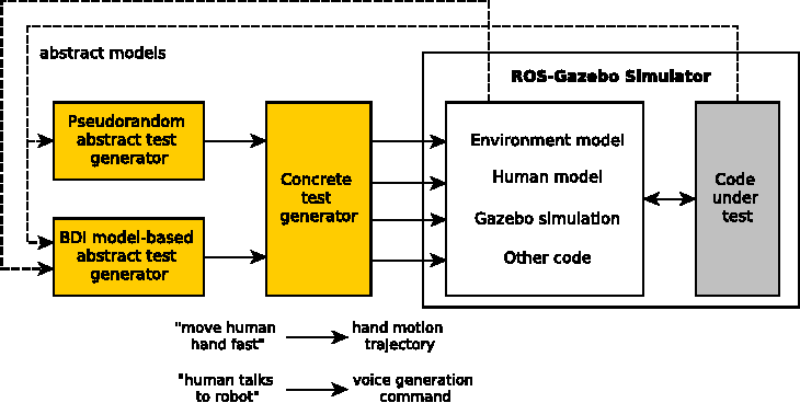 Figure 3 for Model-Based Testing, Using Belief-Desire-Intentions Agents, of Control Code for Robots in Collaborative Human-Robot Interactions