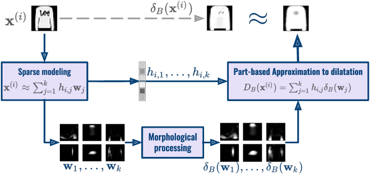 Figure 1 for Part-based approximations for morphological operators using asymmetric auto-encoders