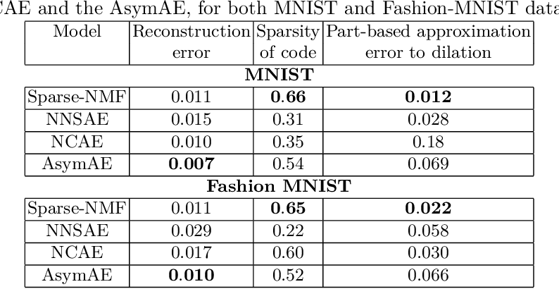 Figure 2 for Part-based approximations for morphological operators using asymmetric auto-encoders