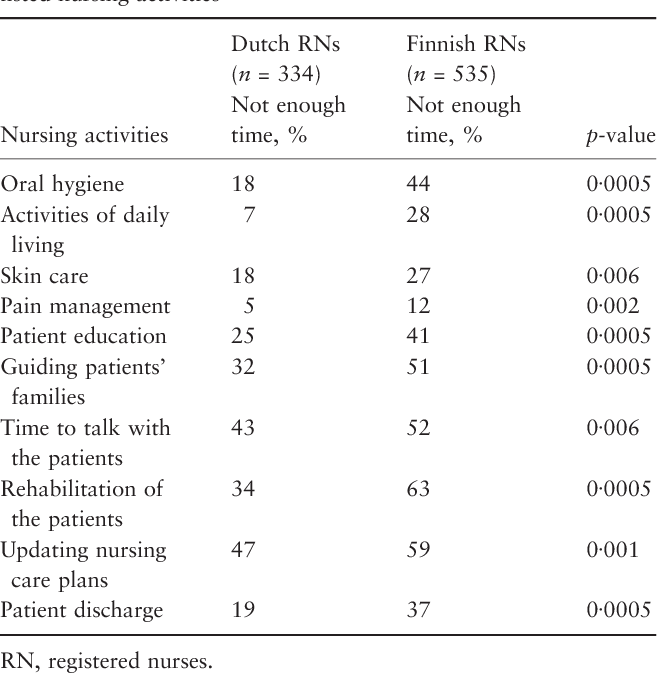 Table 2 from Nursing activities, nurse staffing and adverse patient