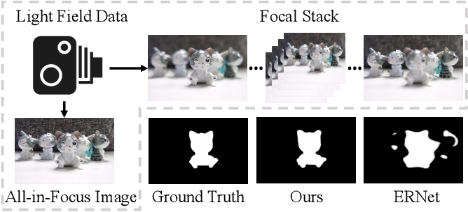 Figure 1 for Learning Synergistic Attention for Light Field Salient Object Detection