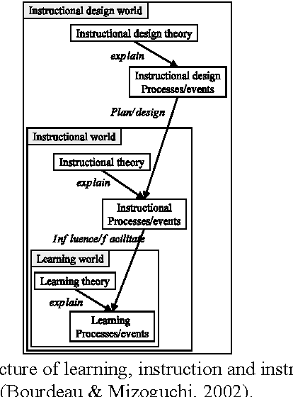 instructional theory