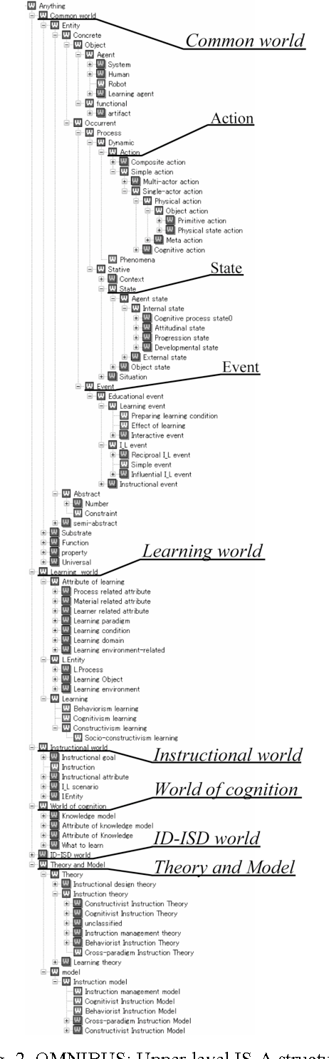 Using Ontological Engineering To Organize Learninginstructional