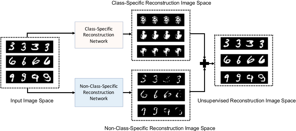 Figure 1 for DDR-ID: Dual Deep Reconstruction Networks Based Image Decomposition for Anomaly Detection