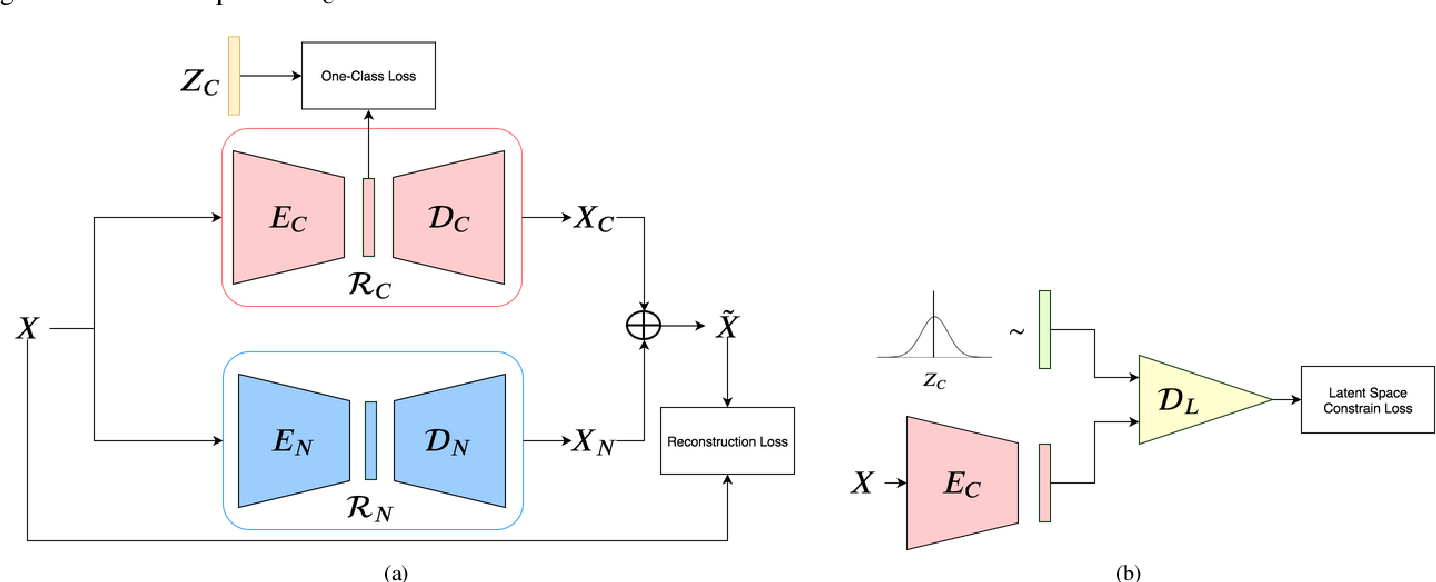 Figure 3 for DDR-ID: Dual Deep Reconstruction Networks Based Image Decomposition for Anomaly Detection