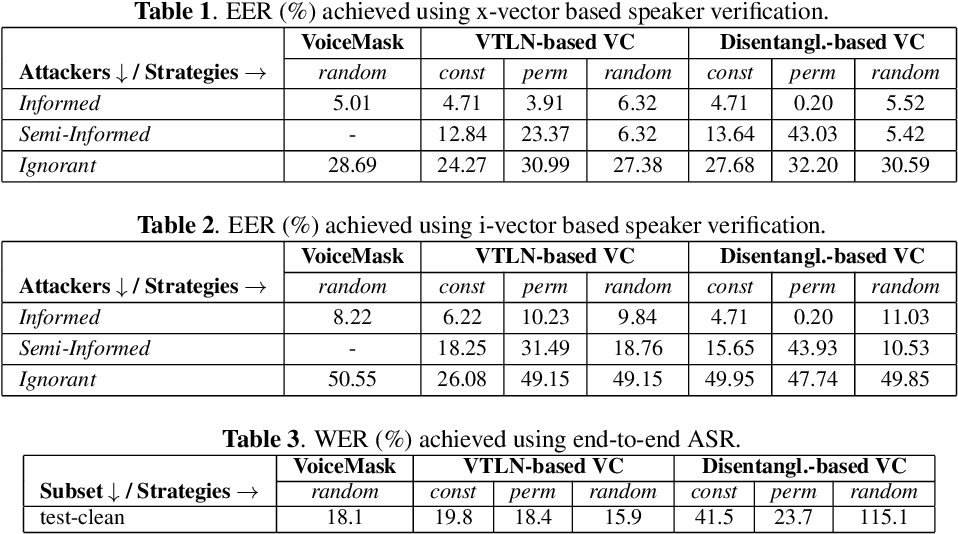 Figure 1 for Evaluating Voice Conversion-based Privacy Protection against Informed Attackers
