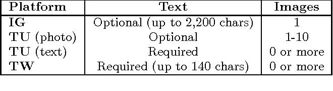 Figure 2 for Detecting Sarcasm in Multimodal Social Platforms
