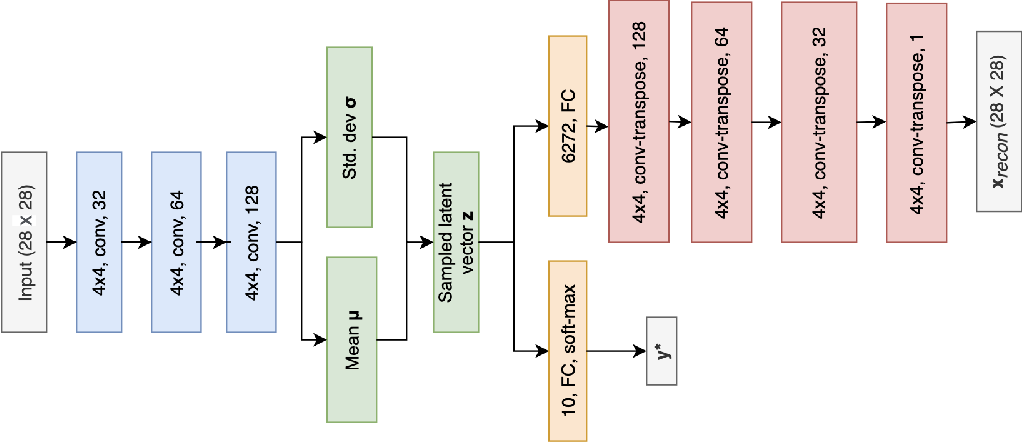 Figure 4 for Assessing the Quality of the Datasets by Identifying Mislabeled Samples