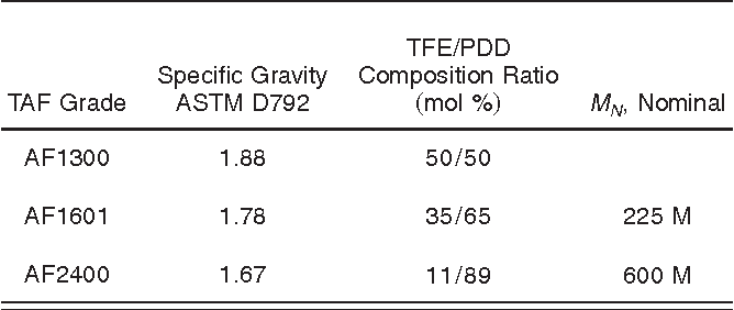 Table 1 from ptical properties of Teflon ® AF amorphous