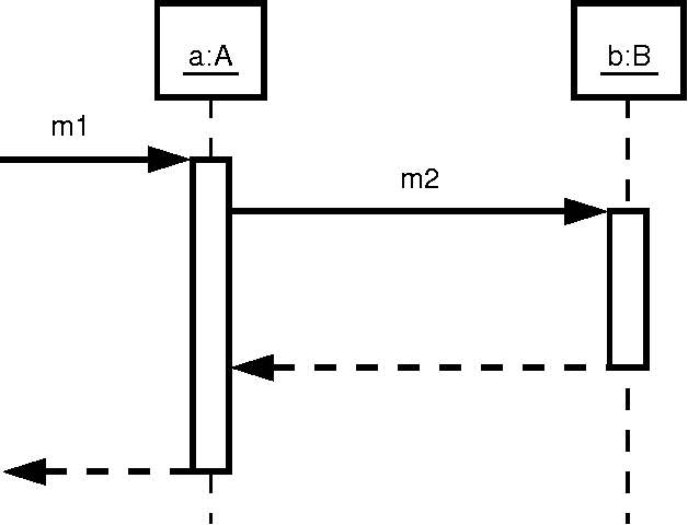 Figure 2 from reverse engineering of uml 2 0 sequence diagrams a sequence diagram obtained by tracing the example from fig 1 ccuart Image collections