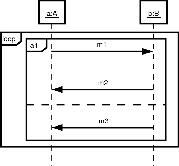 Figure 4 from reverse engineering of uml 2 0 sequence diagrams a sequence diagram obtained by transforming the diagram of fig 3 ccuart Image collections