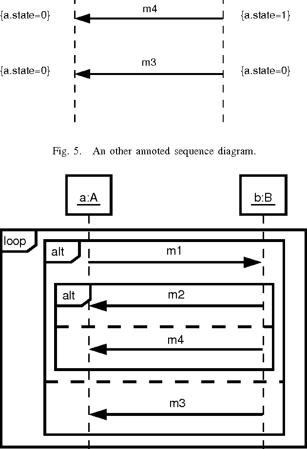 Figure 5 from reverse engineering of uml 2 0 sequence diagrams an other annoted sequence diagram ccuart Image collections