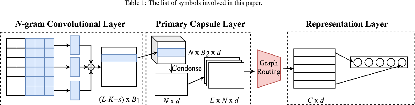 Figure 2 for Graph Routing between Capsules