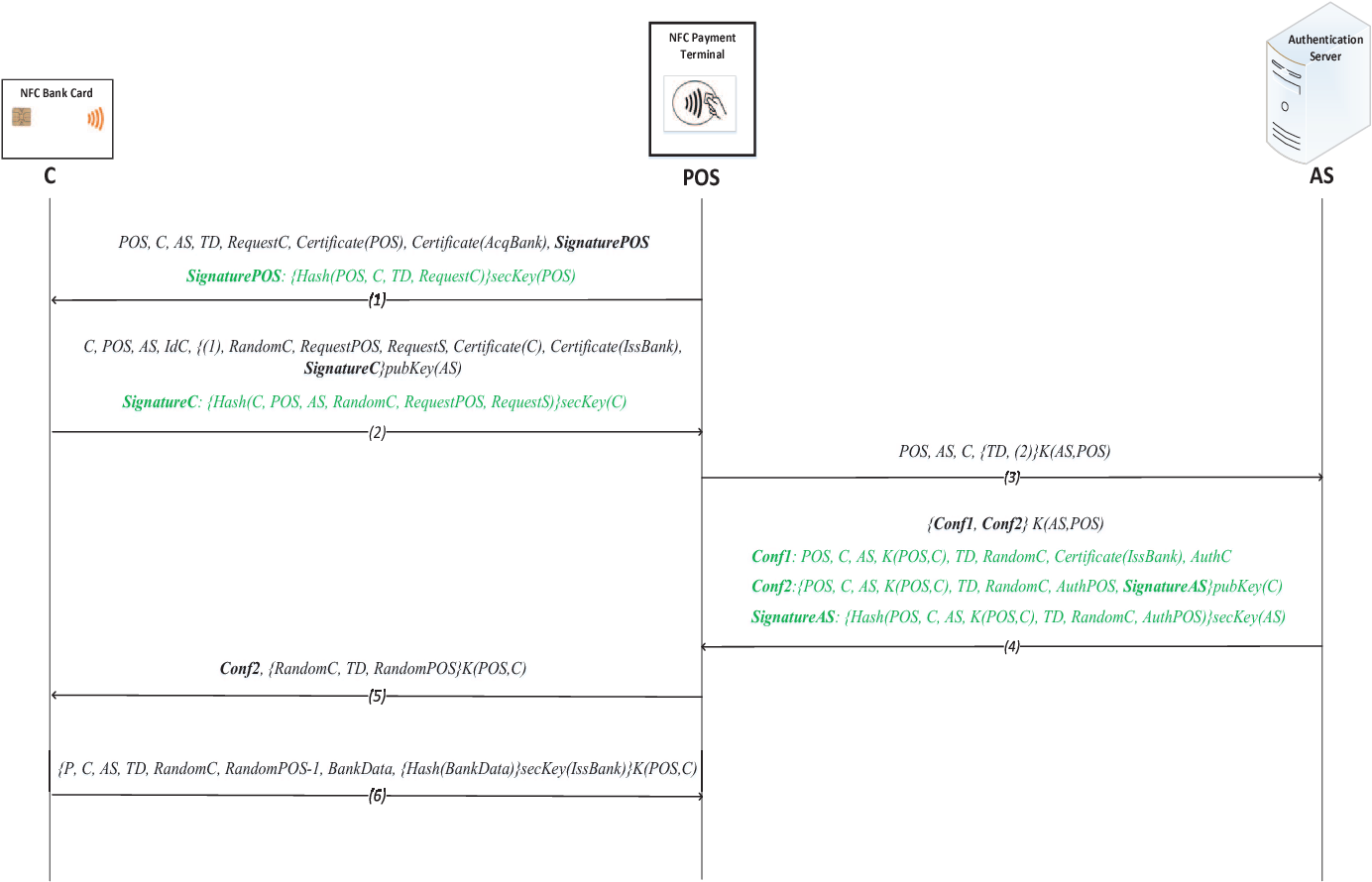 An online security protocol for NFC payment: Formally analyzed by