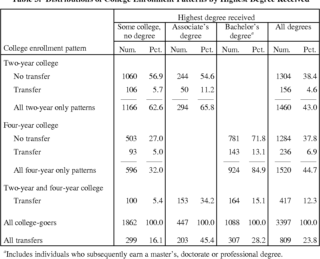 Table 3: Distributions of College Enrollment Patterns by Highest Degree Received