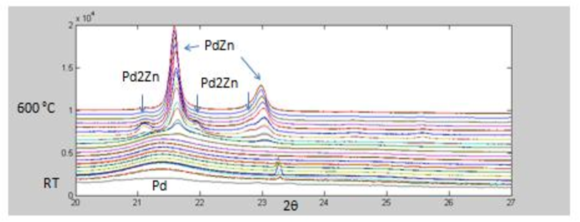 PDF] Aerosol synthesis and Rietveld refinement of Pd2Zn - Semantic