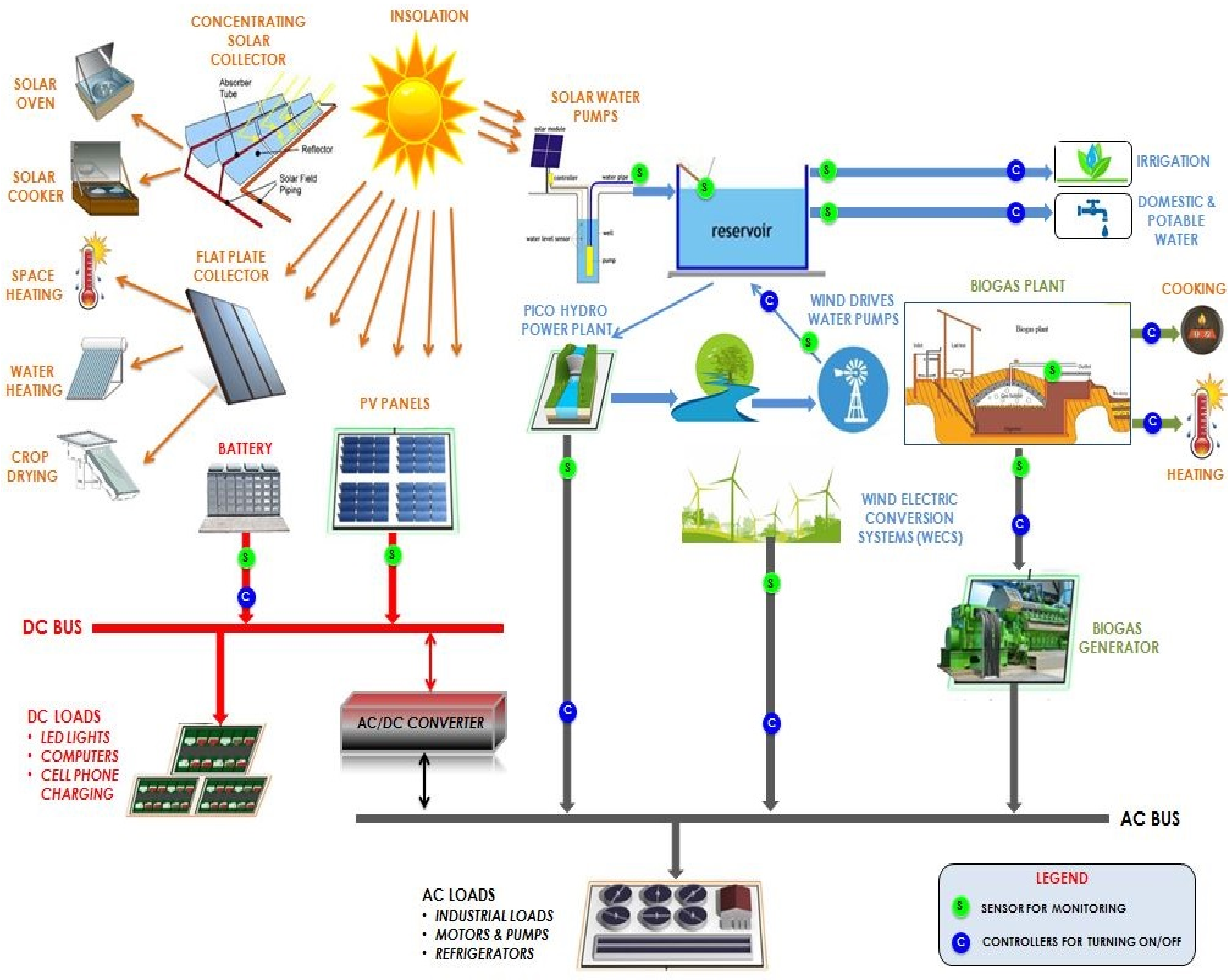 energy system diagram wiring diagrams data base