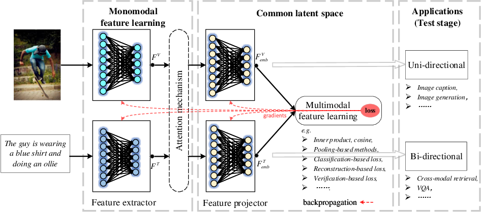 Figure 1 for New Ideas and Trends in Deep Multimodal Content Understanding: A Review
