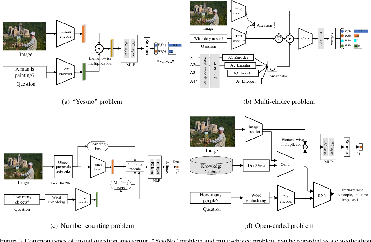 Figure 3 for New Ideas and Trends in Deep Multimodal Content Understanding: A Review