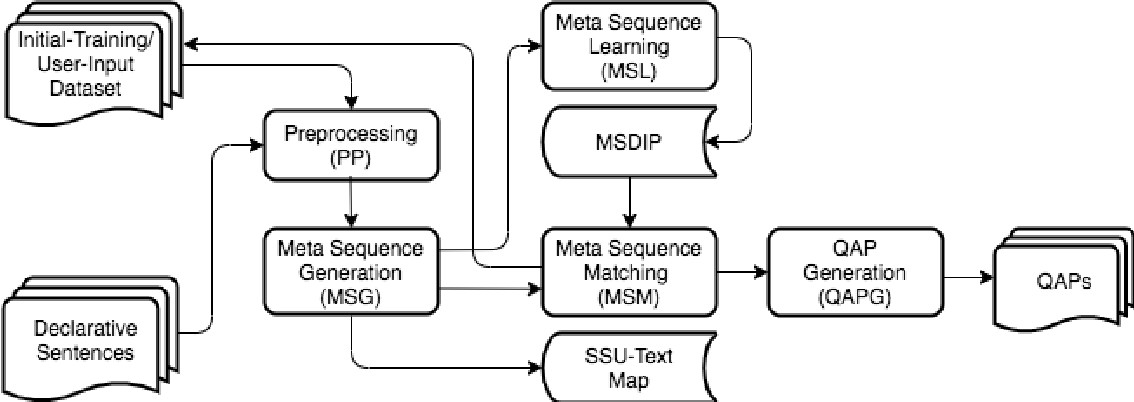 Figure 1 for Meta Sequence Learning and Its Applications