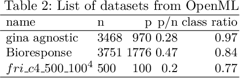 Figure 3 for High Dimensional Restrictive Federated Model Selection with multi-objective Bayesian Optimization over shifted distributions