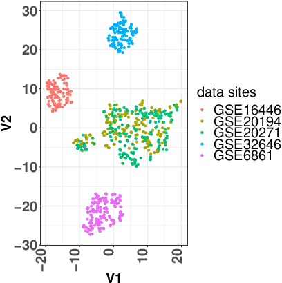 Figure 1 for High Dimensional Restrictive Federated Model Selection with multi-objective Bayesian Optimization over shifted distributions