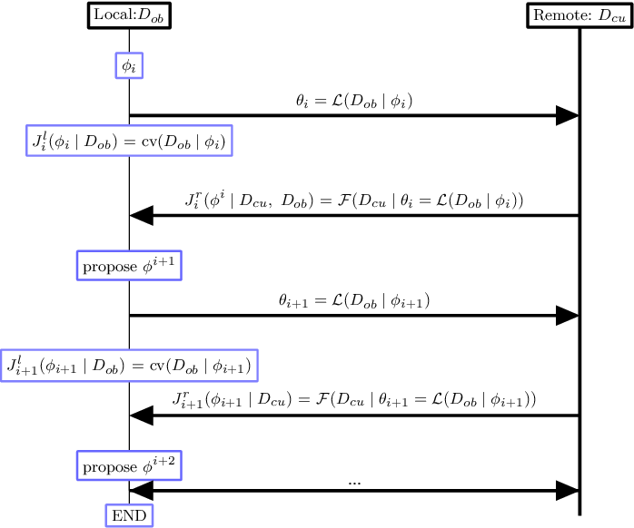 Figure 2 for High Dimensional Restrictive Federated Model Selection with multi-objective Bayesian Optimization over shifted distributions