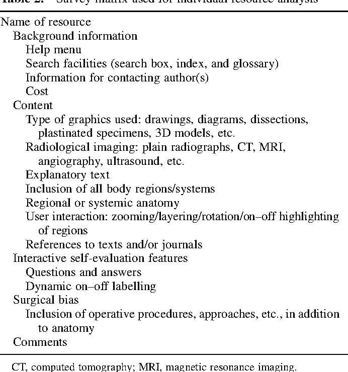 Table 2 from Electronic resources for surgical anatomy. - Semantic ...