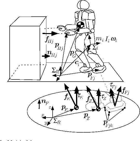 Dynamics And Balance Of A Humanoid Robot During Manipulation Tasks