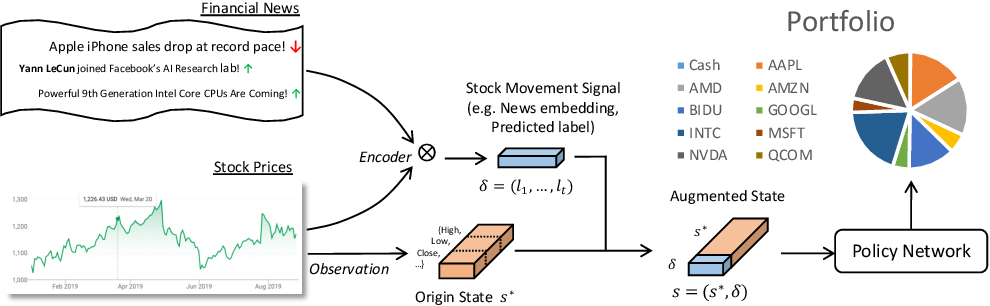 Figure 1 for Reinforcement-Learning based Portfolio Management with Augmented Asset Movement Prediction States