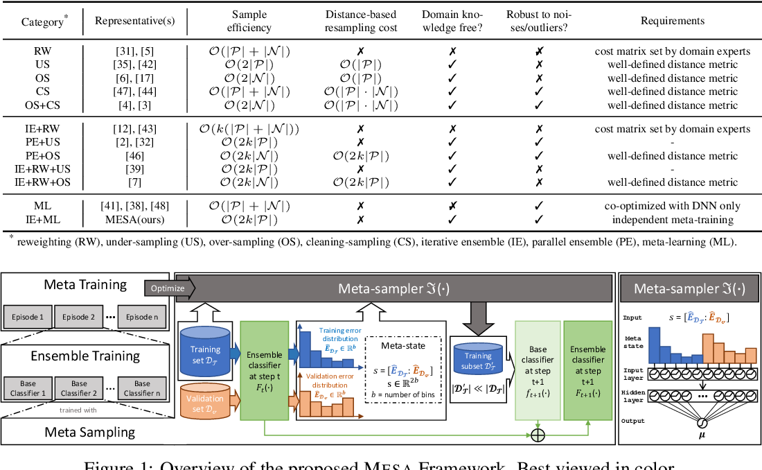 Figure 1 for MESA: Boost Ensemble Imbalanced Learning with MEta-SAmpler