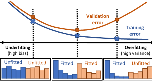 Figure 2 for MESA: Boost Ensemble Imbalanced Learning with MEta-SAmpler