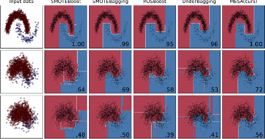 Figure 4 for MESA: Boost Ensemble Imbalanced Learning with MEta-SAmpler