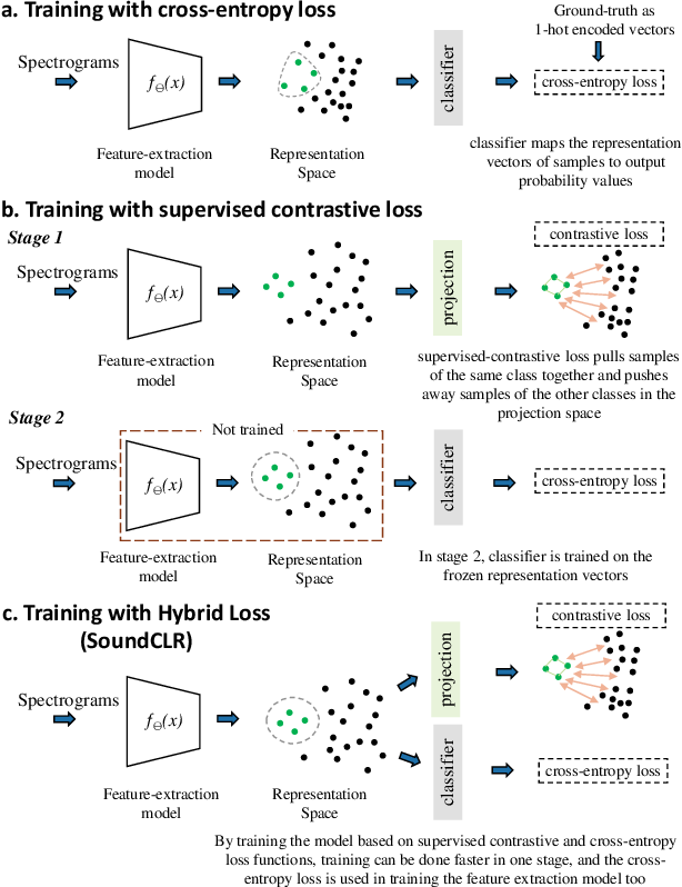 Figure 1 for SoundCLR: Contrastive Learning of Representations For Improved Environmental Sound Classification