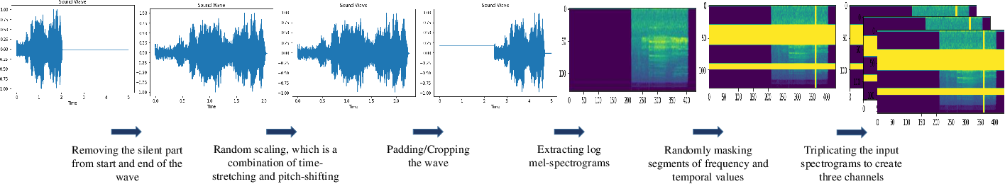 Figure 2 for SoundCLR: Contrastive Learning of Representations For Improved Environmental Sound Classification