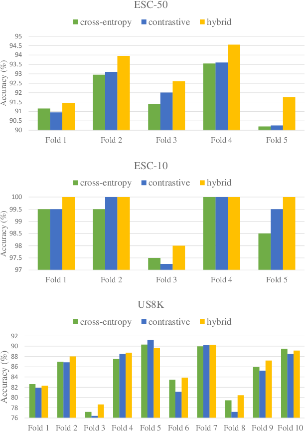 Figure 3 for SoundCLR: Contrastive Learning of Representations For Improved Environmental Sound Classification