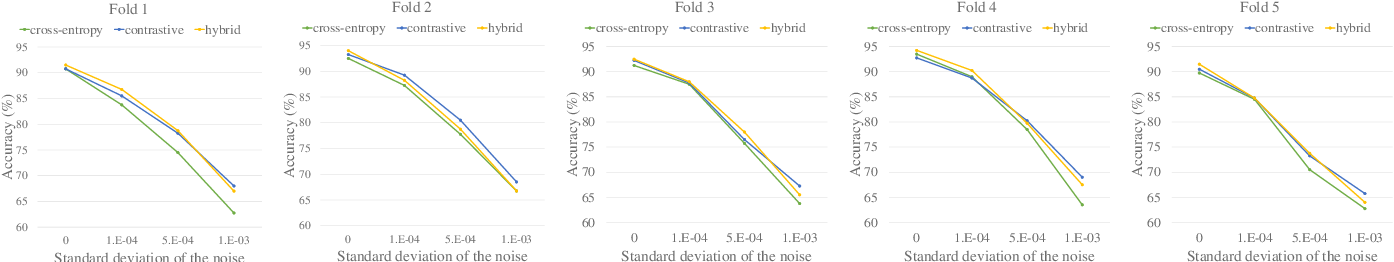 Figure 4 for SoundCLR: Contrastive Learning of Representations For Improved Environmental Sound Classification