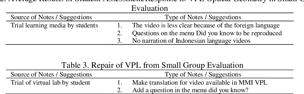 Table 1 from The Influences Virtual Physics Laboratory (VPL