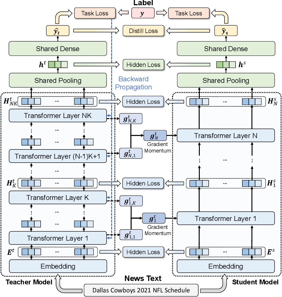 Figure 1 for NewsBERT: Distilling Pre-trained Language Model for Intelligent News Application