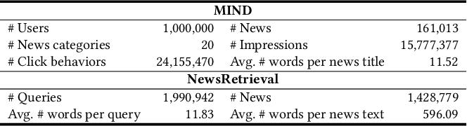 Figure 2 for NewsBERT: Distilling Pre-trained Language Model for Intelligent News Application