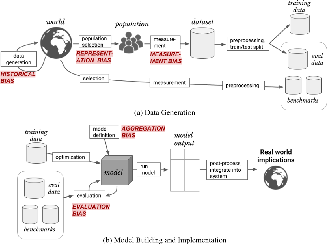 Figure 1 for A Framework for Understanding Unintended Consequences of Machine Learning