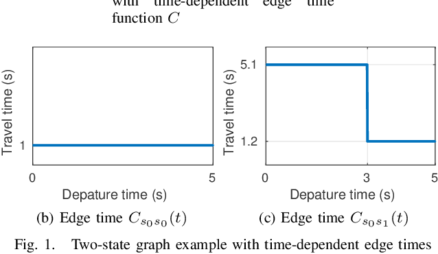 Figure 1 for Efficient Optimal Planning in non-FIFO Time-Dependent Flow Fields