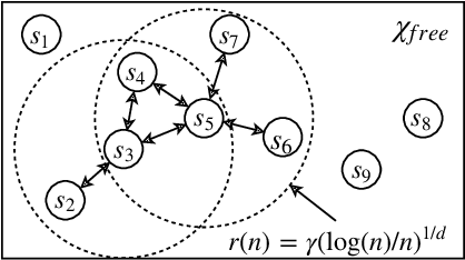 Figure 3 for Efficient Optimal Planning in non-FIFO Time-Dependent Flow Fields