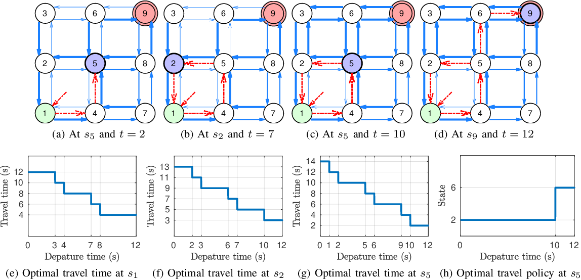 Figure 4 for Efficient Optimal Planning in non-FIFO Time-Dependent Flow Fields